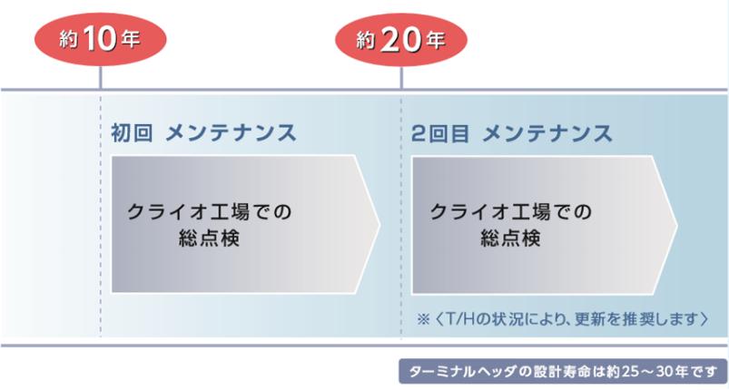 メンテナンスの推奨サイクルの図 ターミナルヘッダの設計寿命は約25~30年です