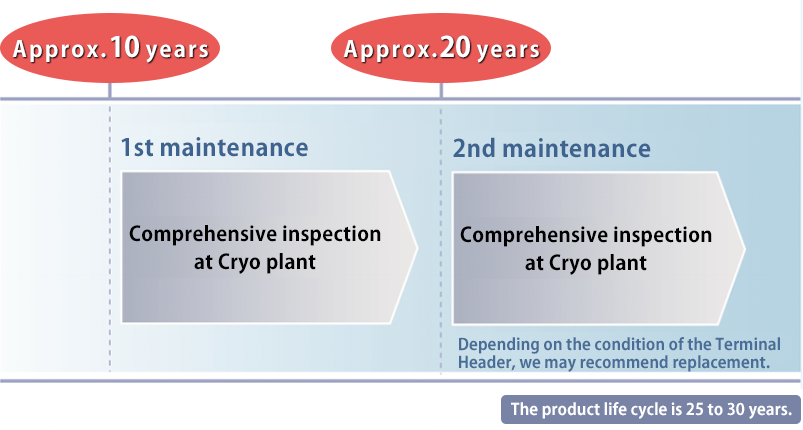 Recommended Maintenance Cycle The product life cycle is 25 to 30 years.